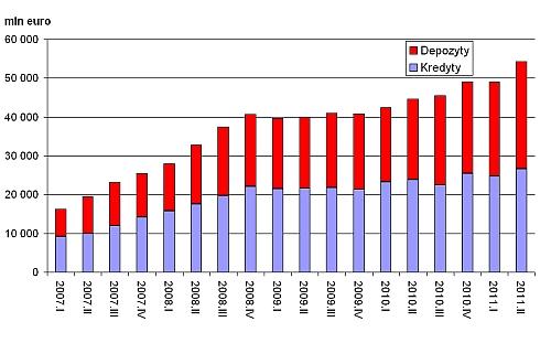 Zagraniczne kredyty i depozyty dla banków w Polsce