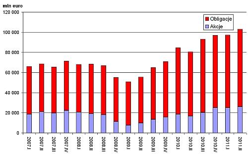 Zagraniczne inwestycje portfelowe w Polsce